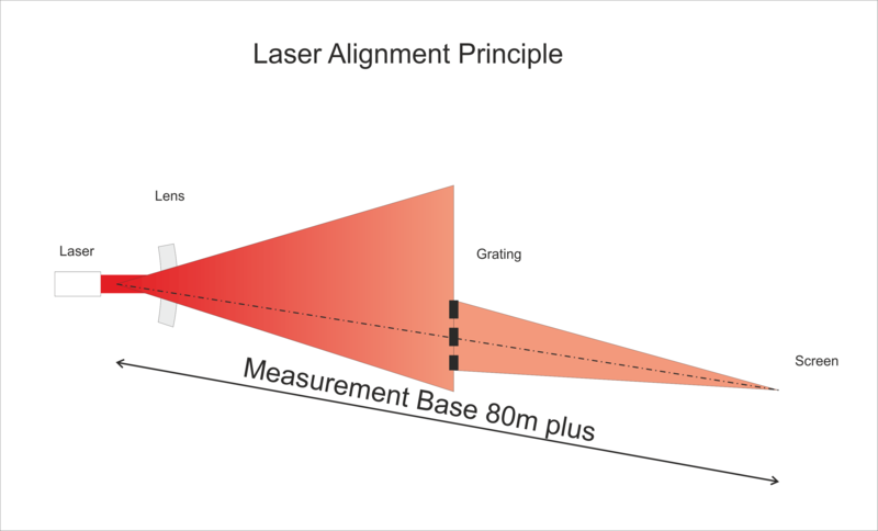 Laser Alignment principle