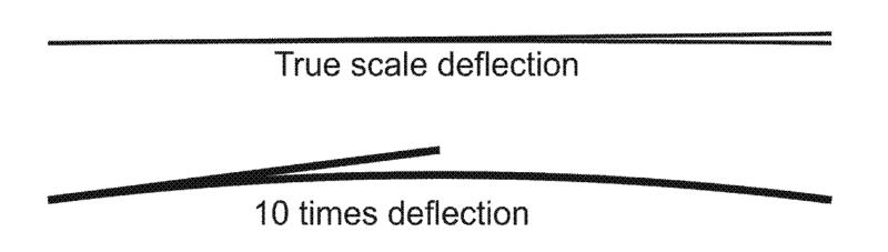 Deflection plan